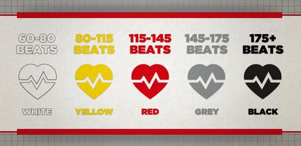 ضربان قلب نرمال برای سنین مختلف (بچه ها، ورزشکاران و بزرگسالان)